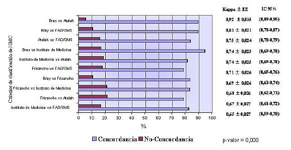 indice de masa corporal. indice de masa corporal en