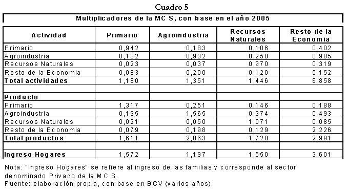 El sistema agroalimentario venezolano (sav) y su aporte a la ...