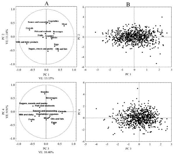 Dietary patterns, nutritional profile, and body mass index in ...