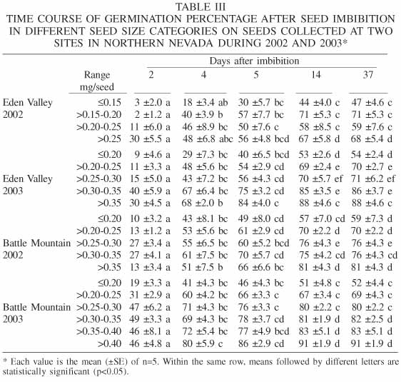 Seed Germination And Viability Of Wyoming Sagebrush In Northern Nevada