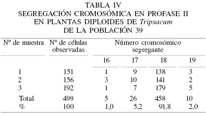 Estudio citológico en poblaciones diploides y poliploides del género ...