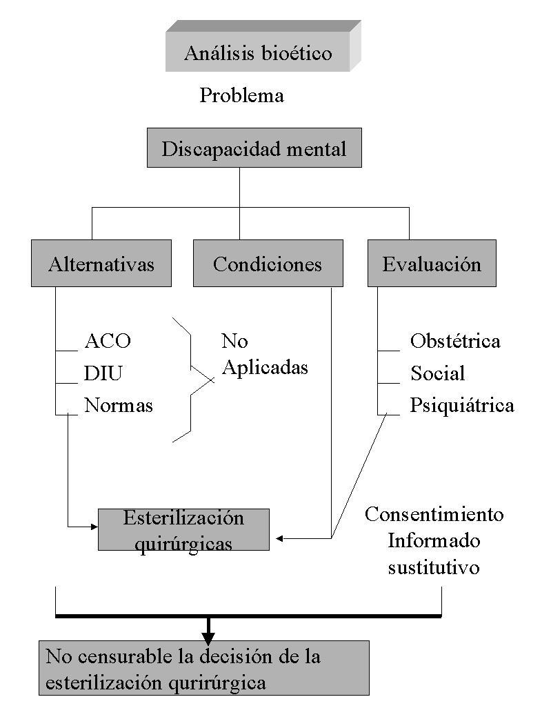 Consentimiento informado traslativo: Caso clínico