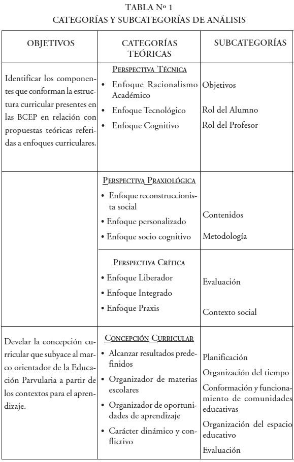 Enfoques y concepciones curriculares en la Educación Parvularia