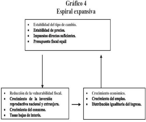 Economía Política Y Política Económica Para La Venezuela Del Siglo