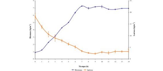 Cinetica de Crecimiento Microbiano Cin Tica Del Crecimiento y