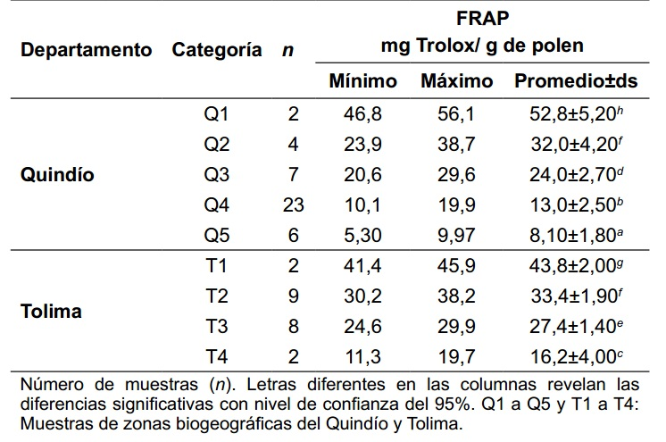 Fracción fenólica y flavonoides totales del polen corbicular ...